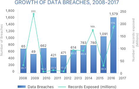 Growth of data breaches, 2018-2017.