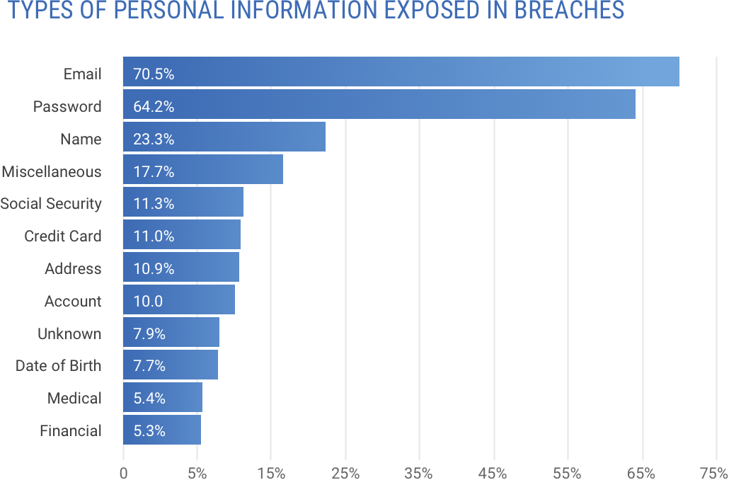 Types of personal information exposed in breaches.