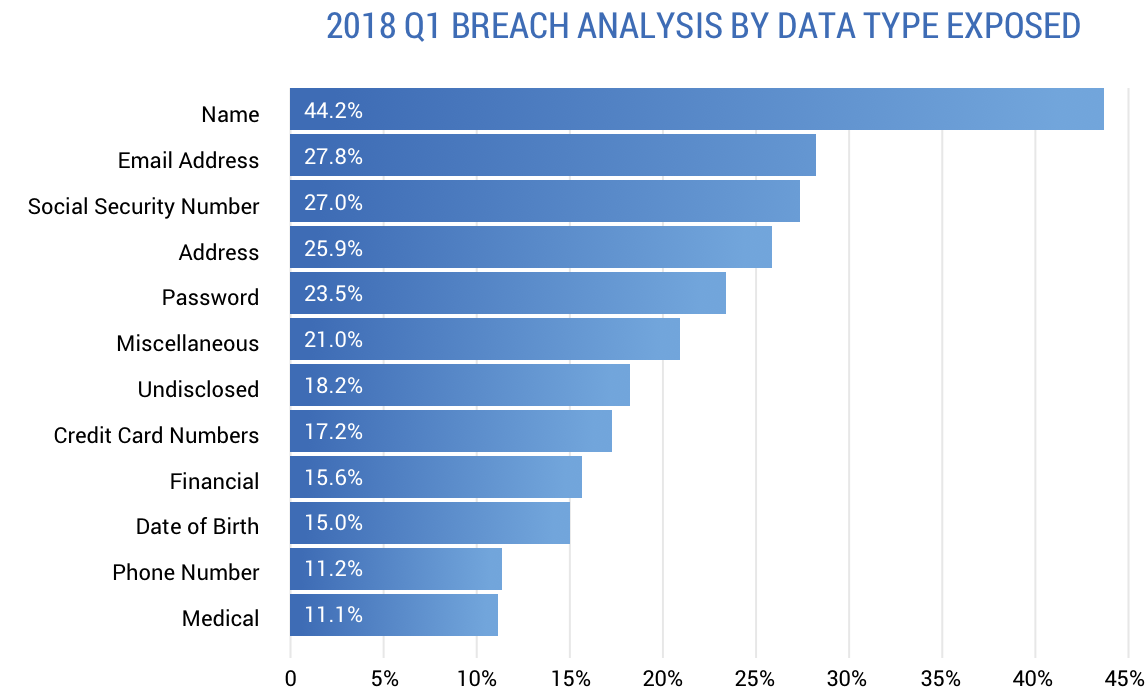 A graph of the 2018 Q1 breach analysis by data type