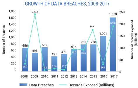 a Graph of the increasing growth of data breaches between 2008 to 2017